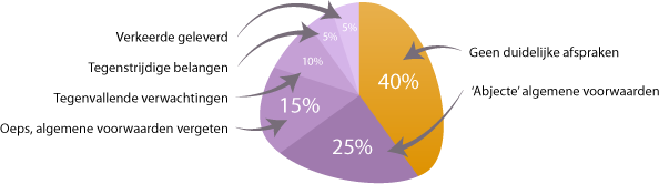 Diagram oorzaken zakelijke conflicten