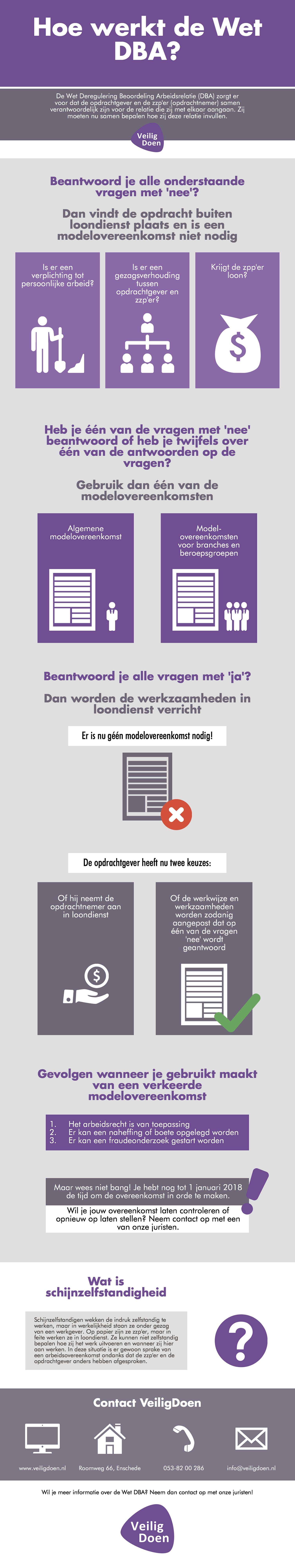 Infographic: Hoe werkt de Wet DBA?